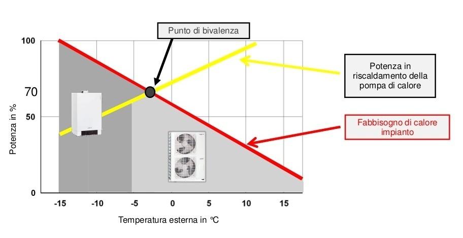 Sistemi ibridi - Equadro Roma