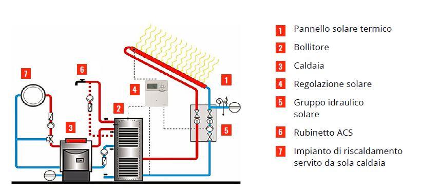 Schema impianto solare termico